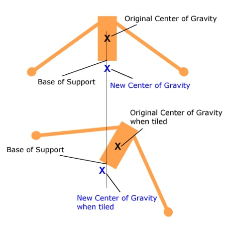 Diagram explaining center of gravity in the experiment. Original center of gravity is higher than new center of gravity.