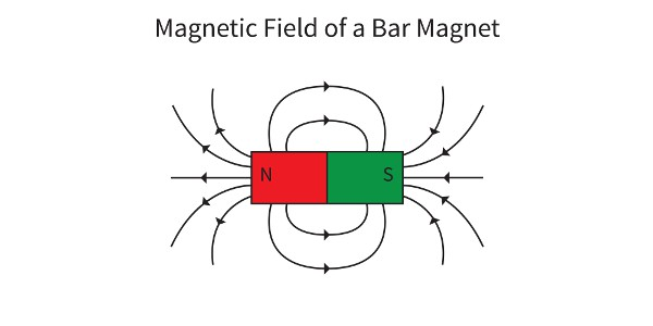 Magentic field of a bar magnet showing interactions