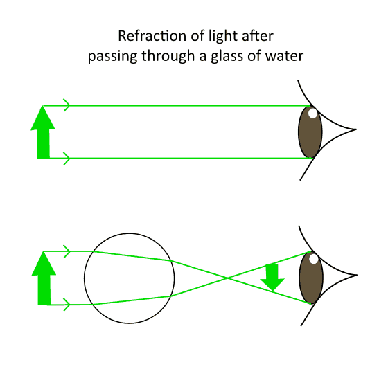 Illustration of refraction of light after passing through a glass of water