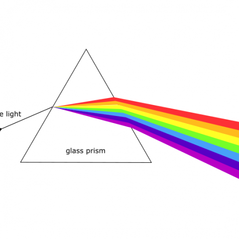 How To Make A Rainbow Simple Science Experiments