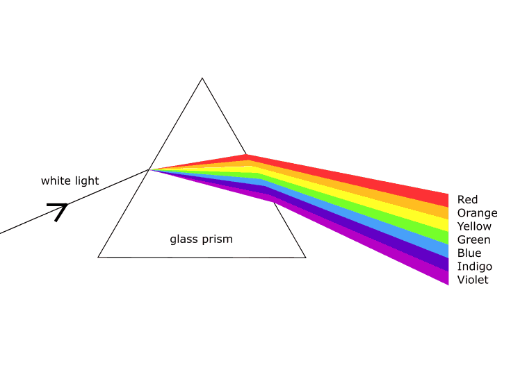 How To Make A Rainbow