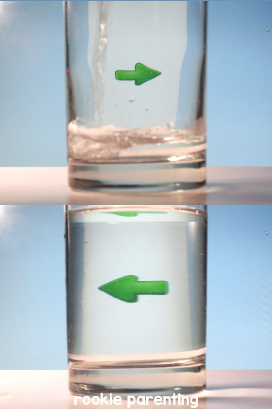 right arrow behind glass, left arrow behind glass full of water