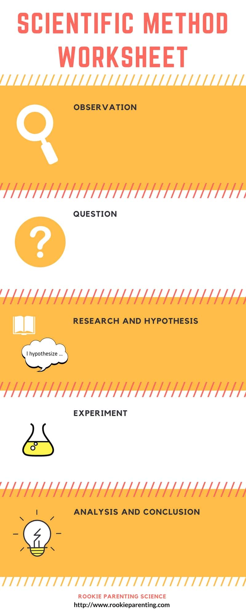 scientific method worksheet with 5 steps - observation, question, research and hypothesis, experiment and analysis and conclusion.